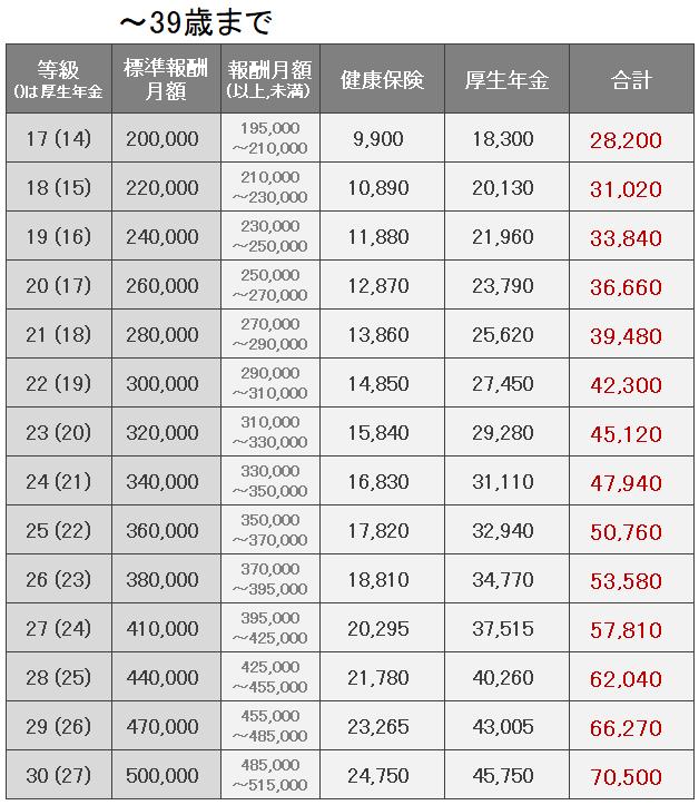 社会保険料額表1
