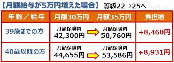 社会保険料(月額給与が5万円増えた場合)