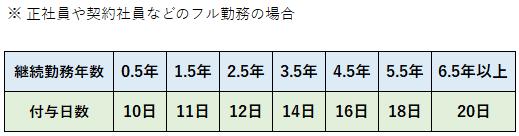 フルタイム勤務の年給付与日数