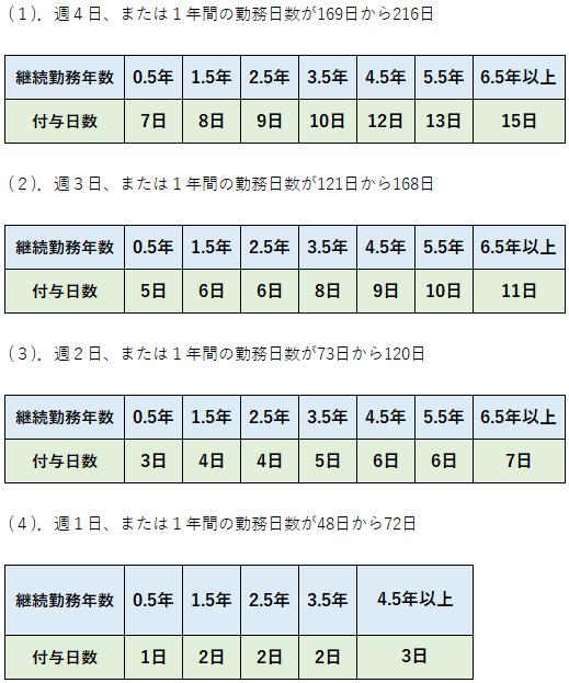 パート・アルバイト等の年給付与日数