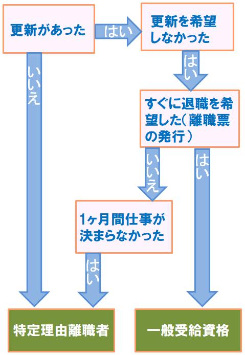 派遣社員の場合のケース(特定理由離職者か一般受給資格者)
