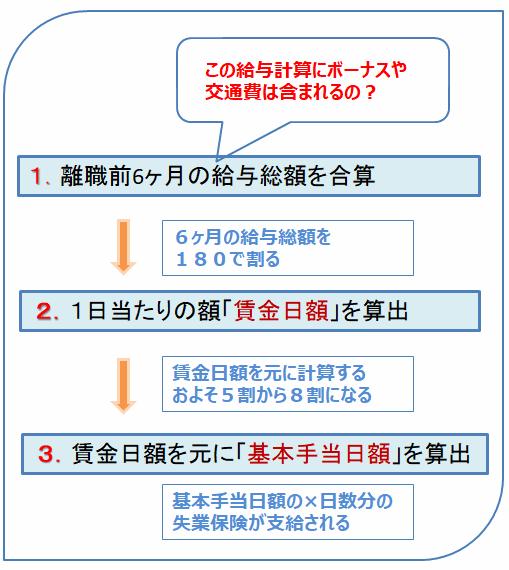 失業保険の計算方法