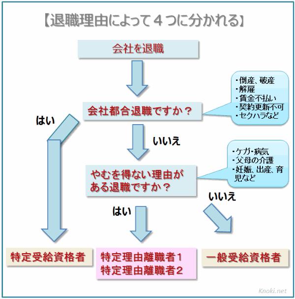 退職理由によって分かれるフローチャート図