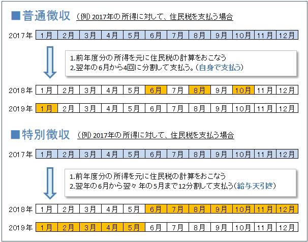住民税の支払い方法(特別徴収と普通徴収)