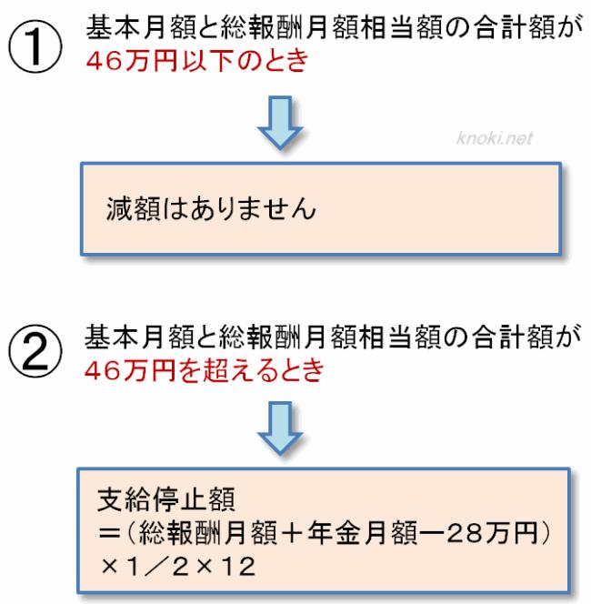 在職老齢年金の計算式(65歳以上)