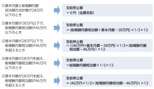 在職老齢年金の計算式(60歳から65歳未満)