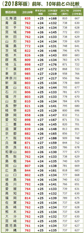 2018年各都道府県の最低賃金表(2017年と2008年との比較)