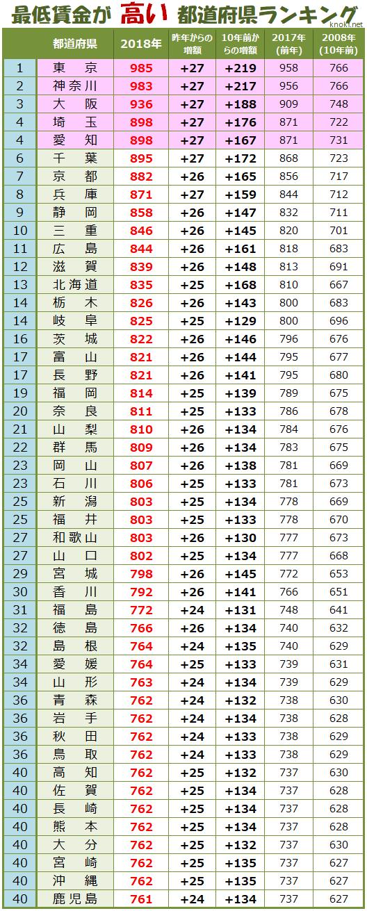 2018年最低賃金が高い都道府県ランキング