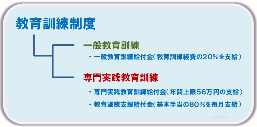 一般教育訓練給付金と専門実践教育訓について
